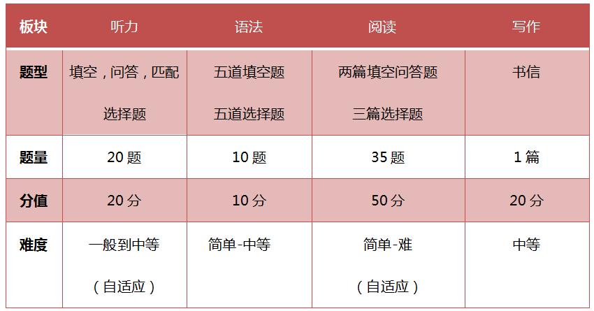 深大师院 | 7月14日深大师院入学考试,英语试卷第四轮解析!